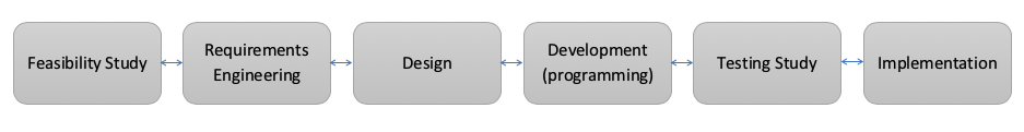 Diagram showing software development llifecycle in boxes